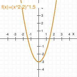 a parabola